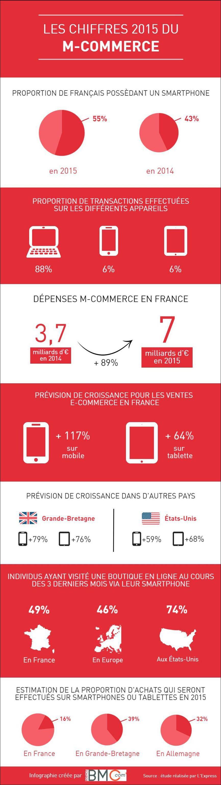 m-commerce 2015